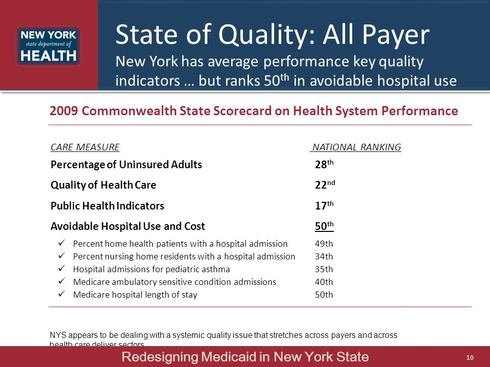 State of Quality: All Payer New York has average performance key quality indicators … but ranks 50 th in avoidable hospital use 2009 Commonwealth Stat