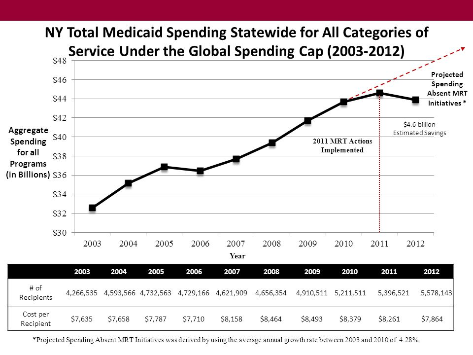 NY Total Medicaid Spending Statewide for All Categories of Service Under the Global Spending Cap (2003-2012) 2003200420052006200720082009201020112012