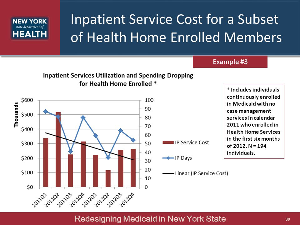Inpatient Service Cost for a Subset of Health Home Enrolled Members Example #3 * Includes individuals continuously enrolled in Medicaid with no case m