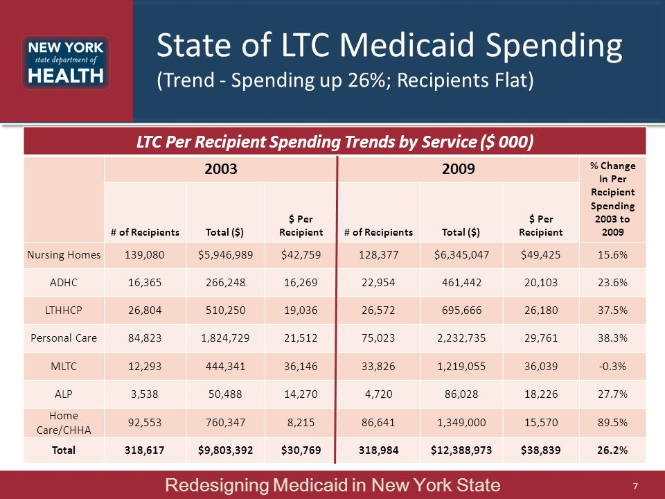 State of LTC Medicaid Spending (Trend - Spending up 26%; Recipients Flat) LTC Per Recipient Spending Trends by Service ($ 000) 20032009 % Change In Pe