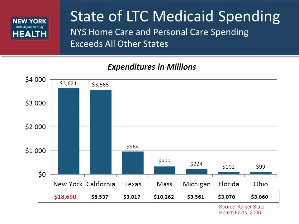 State of LTC Medicaid Spending NYS Home Care and Personal Care Spending Exceeds All Other States $18,690 $8,537 $3,017 $10,262 $3,561 $3,070 $3,060 So
