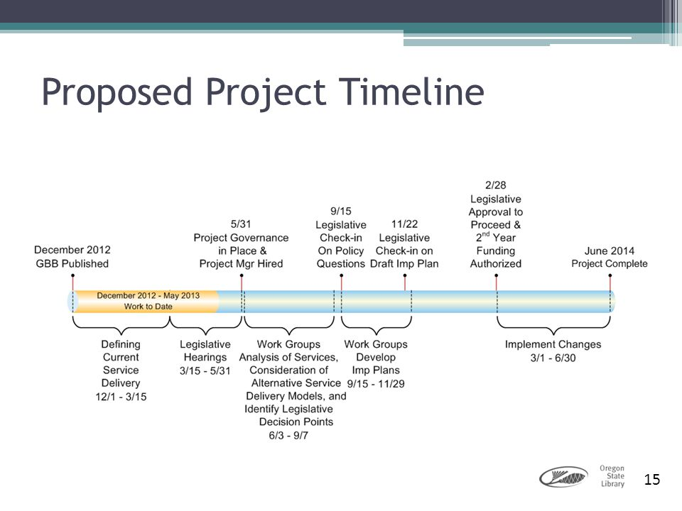 15 Proposed Project Timeline