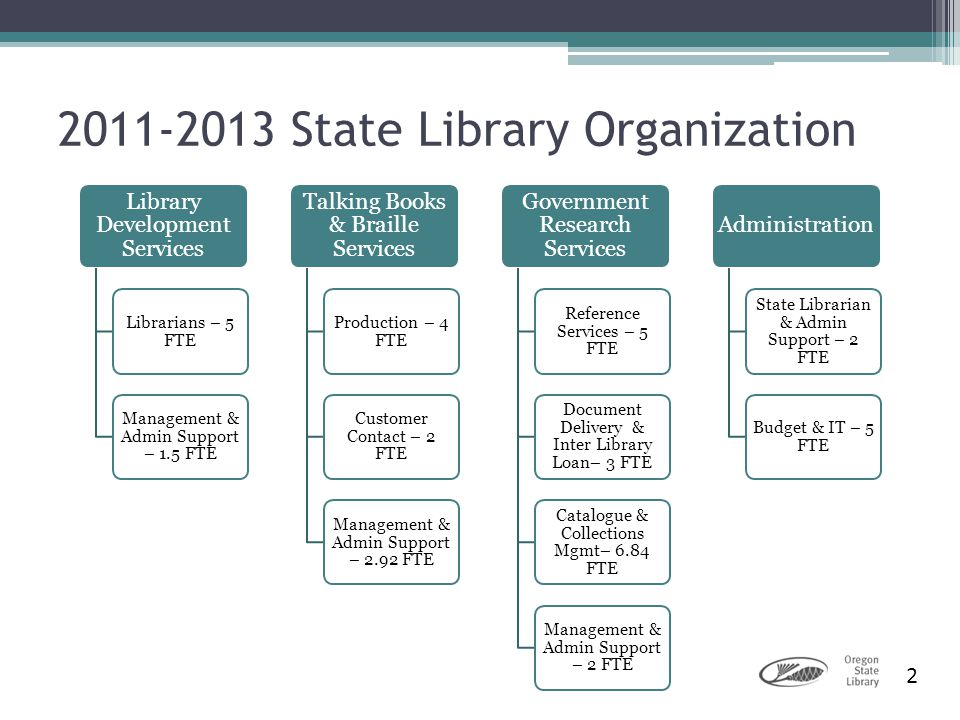 2 2011-2013 State Library Organization Library Development Services Librarians – 5 FTE Management & Admin Support – 1.5 FTE Talking Books & Braille Se