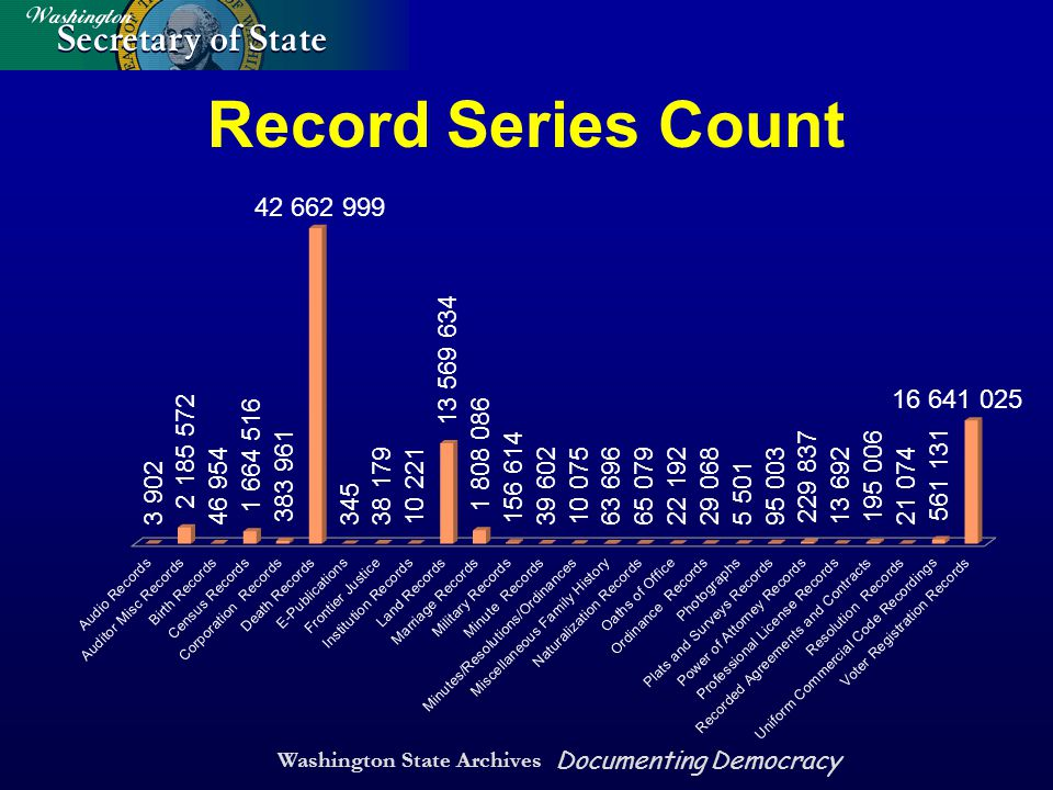 Washington State Archives Documenting Democracy Record Series Count