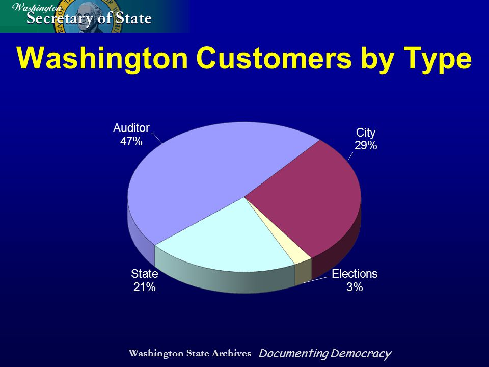 Washington State Archives Documenting Democracy Washington Customers by Type