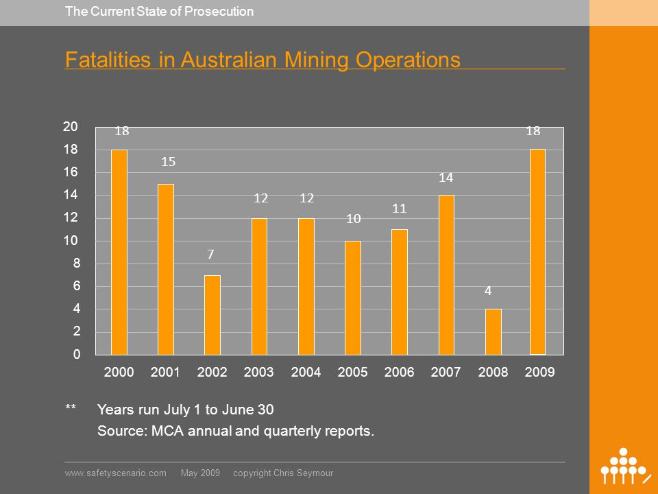 www.safetyscenario.com May 2009 copyright Chris Seymour The Current State of Prosecution Fatalities in Australian Mining Operations 20 18 16 14 12 10 8 6 4 2 0 2000200120022003200420052006200720082009 **Years run July 1 to June 30 Source: MCA annual and quarterly reports.
