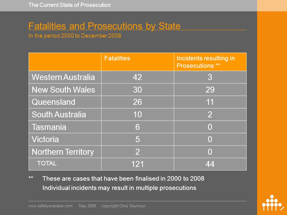 www.safetyscenario.com May 2009 copyright Chris Seymour The Current State of Prosecution Fatalities and Prosecutions by State In the period 2000 to December 2008 FatalitiesIncidents resulting in Prosecutions ** Western Australia423 New South Wales3029 Queensland2611 South Australia102 Tasmania60 Victoria50 Northern Territory20 TOTAL 12144 **These are cases that have been finalised in 2000 to 2008 Individual incidents may result in multiple prosecutions