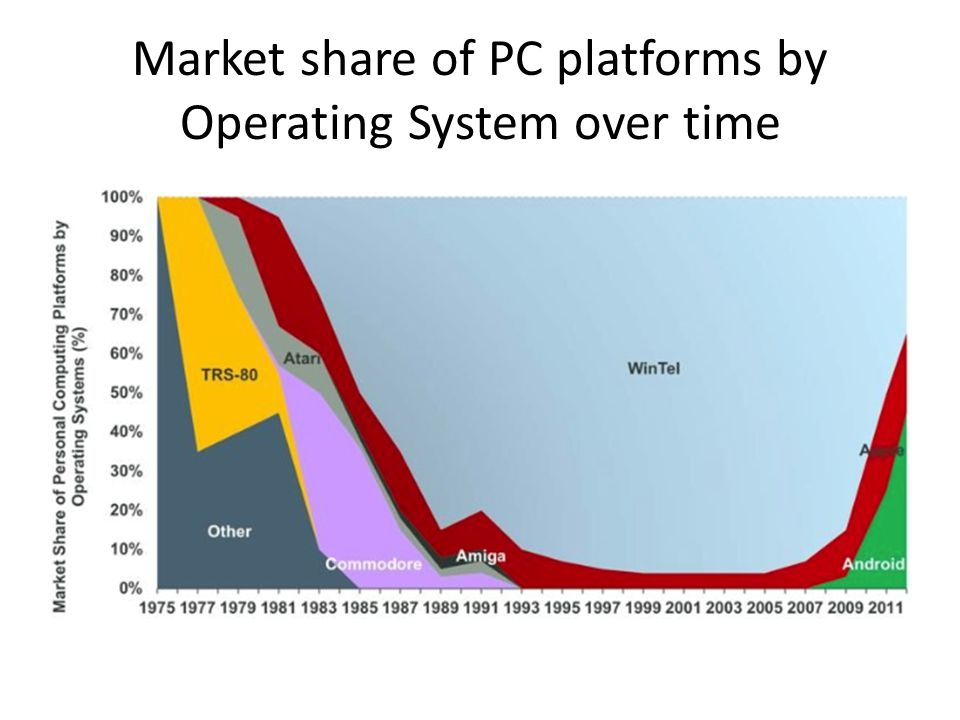 Market share of PC platforms by Operating System over time