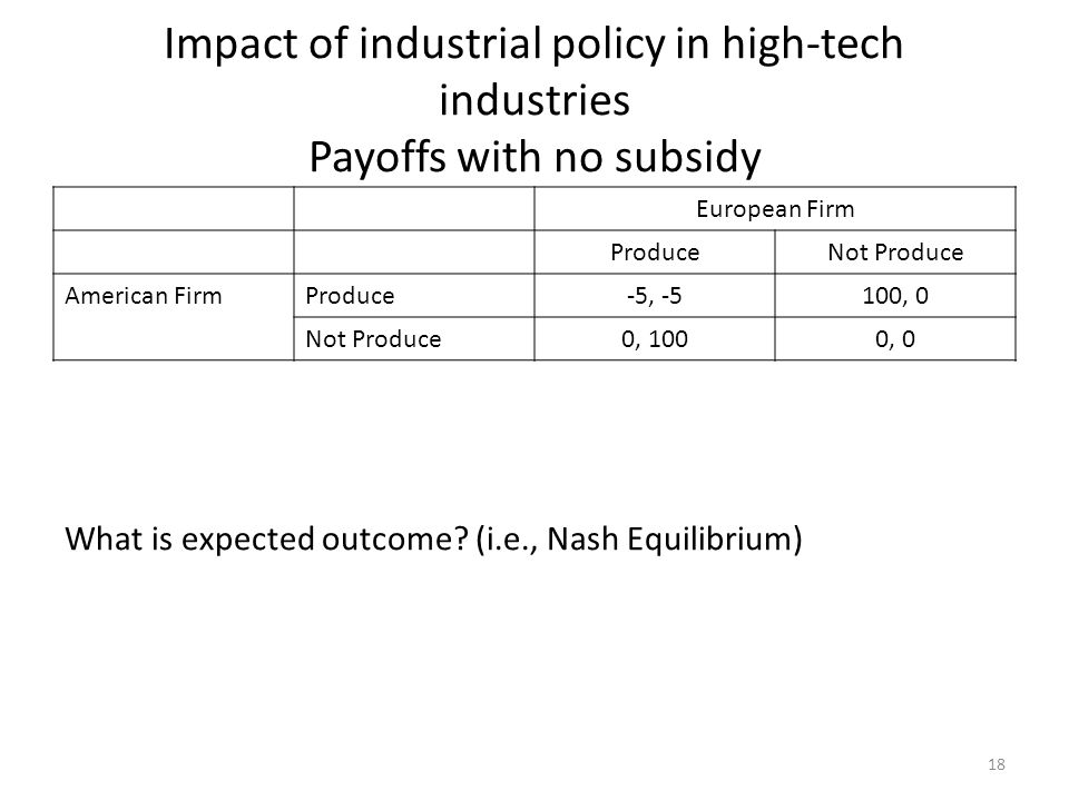 Impact of industrial policy in high-tech industries Payoffs with no subsidy European Firm ProduceNot Produce American FirmProduce-5, -5100, 0 Not Prod