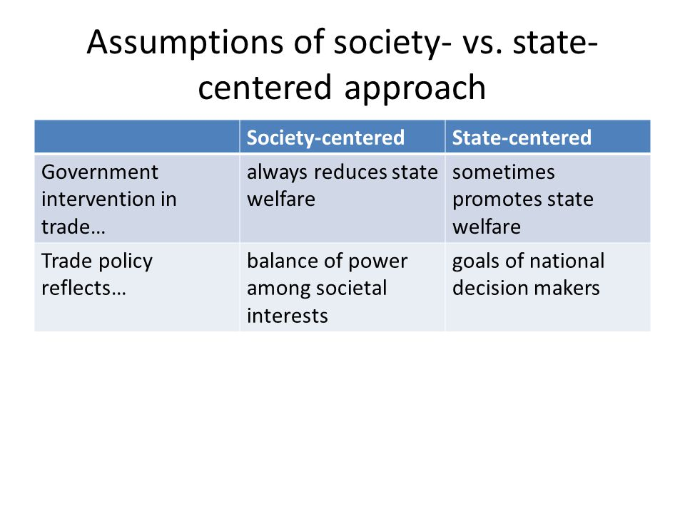Assumptions of society- vs. state- centered approach Society-centeredState-centered Government intervention in trade… always reduces state welfare som