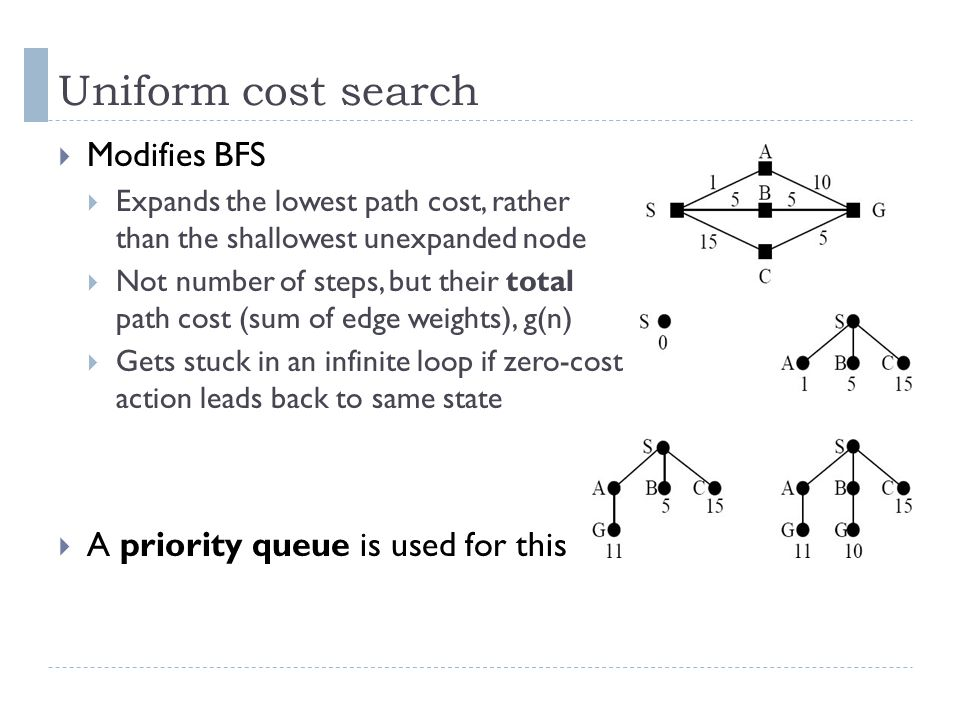 Uniform cost search  Modifies BFS  Expands the lowest path cost, rather than the shallowest unexpanded node  Not number of steps, but their total p