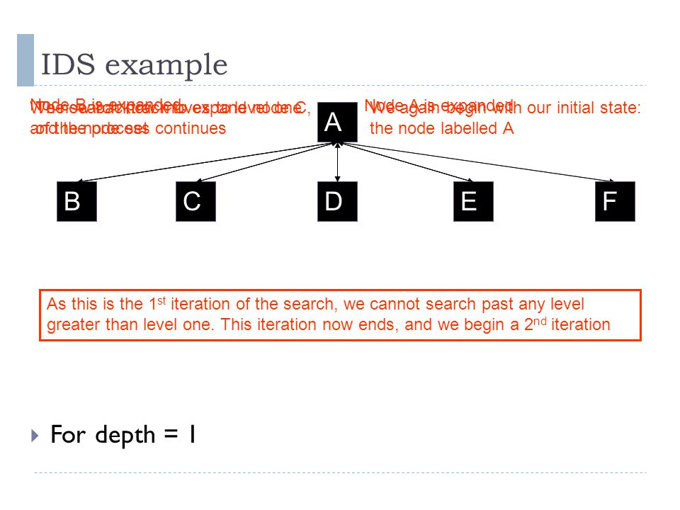 IDS example A CDEFB A BCD We again begin with our initial state: the node labelled A Node A is expanded The search now moves to level one of the node