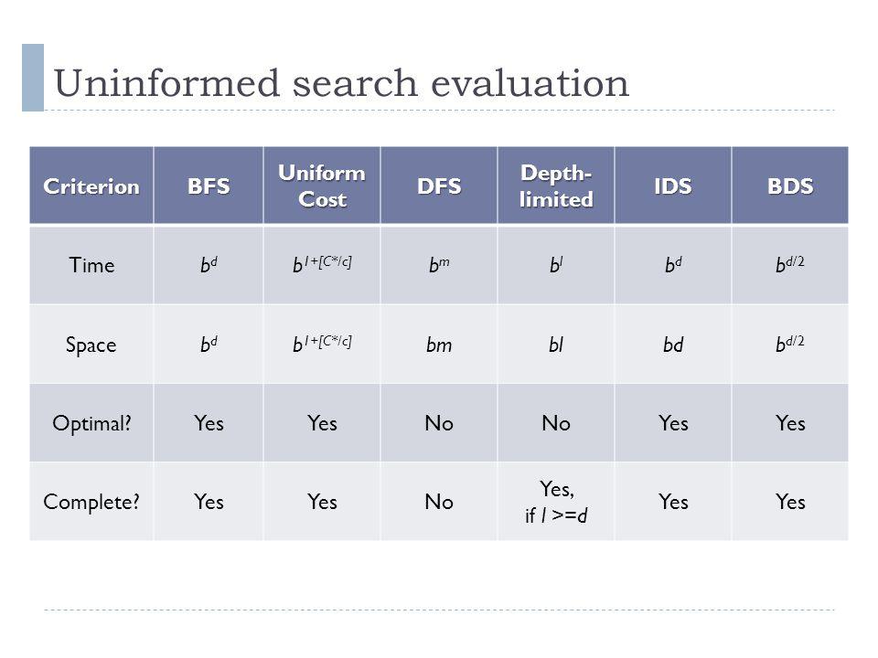 Uninformed search evaluation CriterionBFSUniformCostDFS Depth- limited IDSBDS Timebdbd b 1+[C*/c] bmbm blbl bdbd b d/2 Spacebdbd b 1+[C*/c] bmblbdb d/