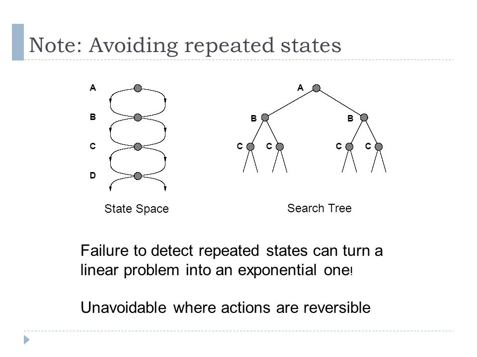 Note: Avoiding repeated states State Space Search Tree Failure to detect repeated states can turn a linear problem into an exponential one ! Unavoidab