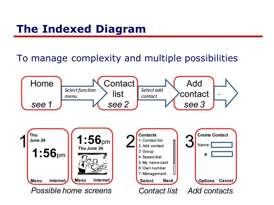 The Indexed Diagram To manage complexity and multiple possibilities