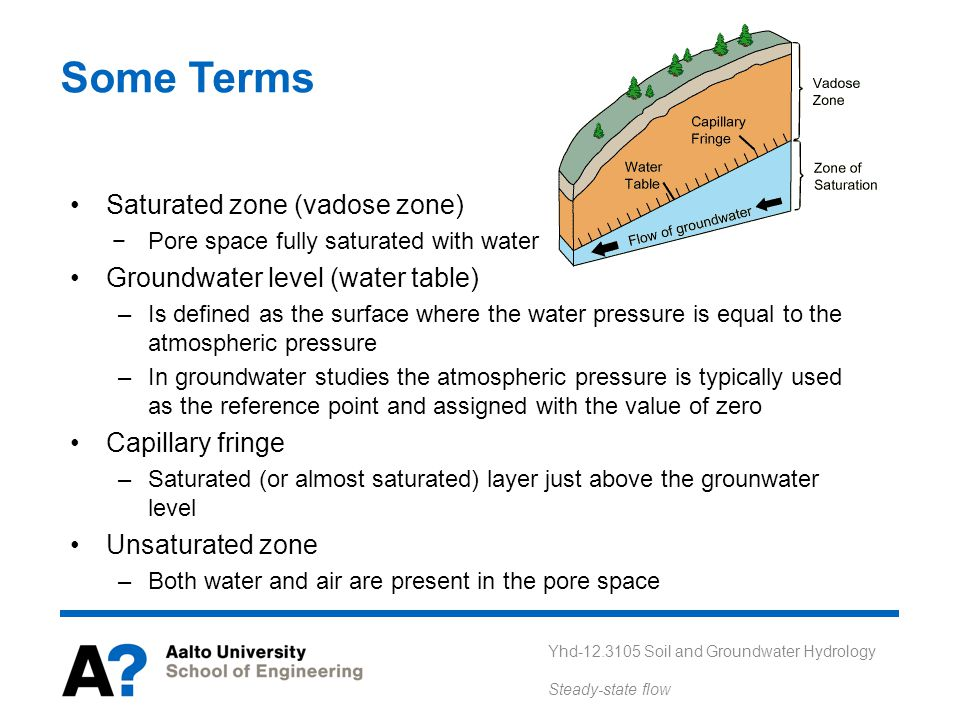 Yhd-12.3105 Soil and Groundwater Hydrology Steady-state flow Some Terms Saturated zone (vadose zone) −Pore space fully saturated with water Groundwate