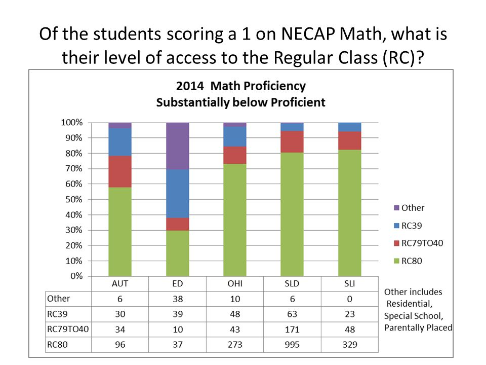 Of the students scoring a 1 on NECAP Math, what is their level of access to the Regular Class (RC)