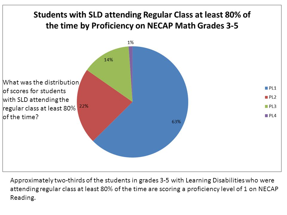 Approximately two-thirds of the students in grades 3-5 with Learning Disabilities who were attending regular class at least 80% of the time are scoring a proficiency level of 1 on NECAP Reading.