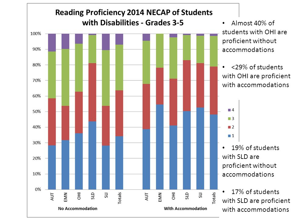 19% of students with SLD are proficient without accommodations 17% of students with SLD are proficient with accommodations Almost 40% of students with OHI are proficient without accommodations <29% of students with OHI are proficient with accommodations