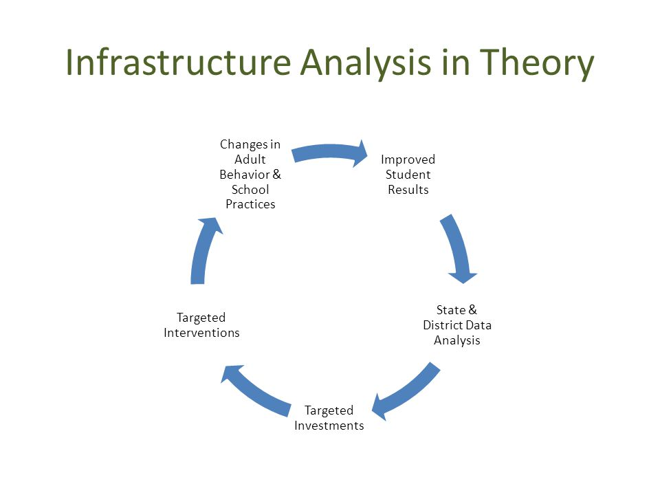 Infrastructure Analysis in Theory Improved Student Results State & District Data Analysis Targeted Investments Targeted Interventions Changes in Adult Behavior & School Practices