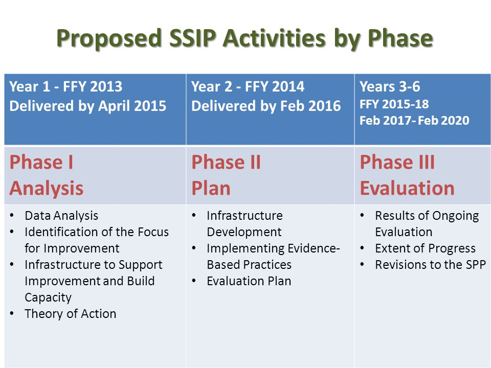 Year 1 - FFY 2013 Delivered by April 2015 Year 2 - FFY 2014 Delivered by Feb 2016 Years 3-6 FFY 2015-18 Feb 2017- Feb 2020 Phase I Analysis Phase II Plan Phase III Evaluation Data Analysis Identification of the Focus for Improvement Infrastructure to Support Improvement and Build Capacity Theory of Action Infrastructure Development Implementing Evidence- Based Practices Evaluation Plan Results of Ongoing Evaluation Extent of Progress Revisions to the SPP Proposed SSIP Activities by Phase