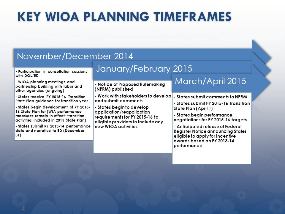 KEY WIOA PLANNING TIMEFRAMES May/June 2015 - Performance negotiations continue and targets approved by June 2015 - Incentive eligible States prepare and submit applications for incentive funds (final round of incentive funds awarded by June 30, 2015) July/August 2015 - WIOA goes into effect (July 1, 2015) - WIA core indicators of performance remain in effect - PY 2015-16 Transition State Plan goes into effect September/October 2015 - WIOA Unified Plan guidance release anticipated - WIOA performance accountability guidance release anticipated - States begin considerations for MIS needs - States organize for unified state planning process 5