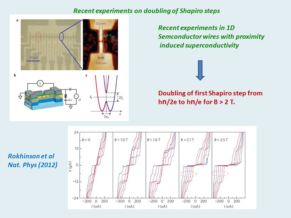 Recent experiments on doubling of Shapiro steps Recent experiments in 1D Semconductor wires with proximity induced superconductivity Doubling of first