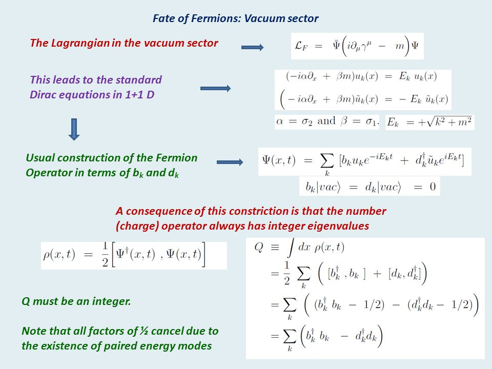 Fate of Fermions: Vacuum sector The Lagrangian in the vacuum sector This leads to the standard Dirac equations in 1+1 D Usual construction of the Ferm