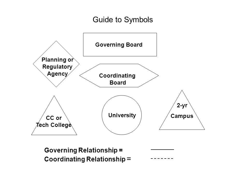 Coordinating Board States