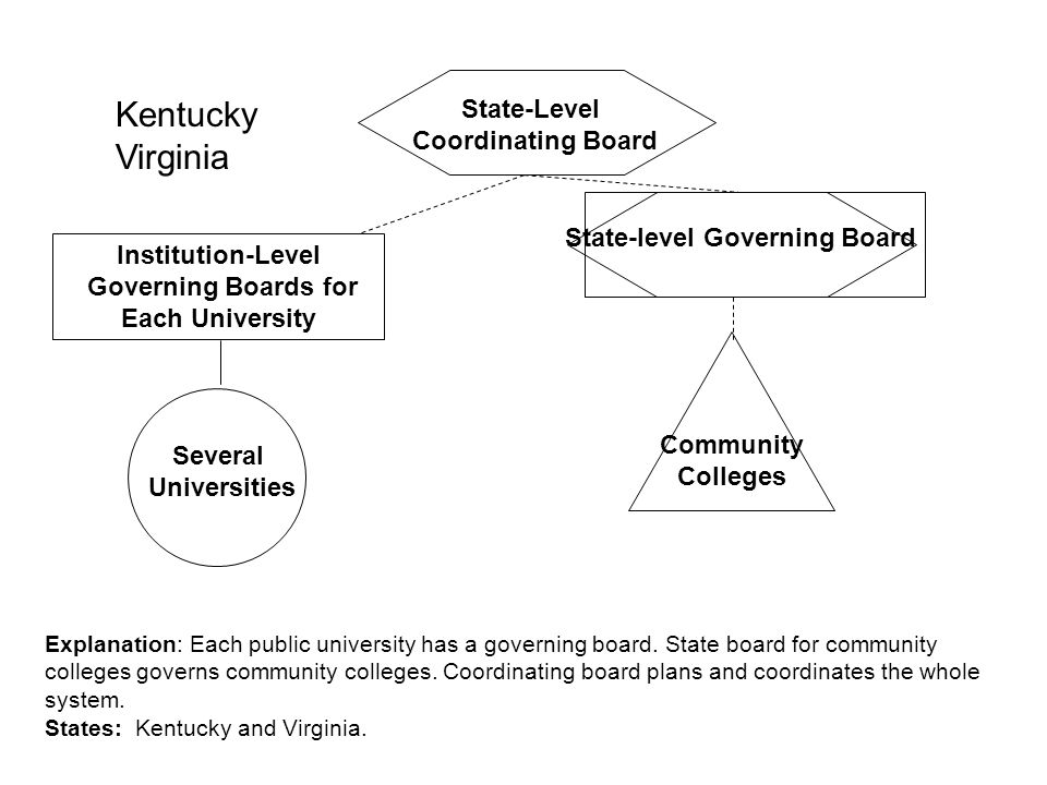Community Colleges State-Level Governing Board Explanation: One statewide governing board for universities.