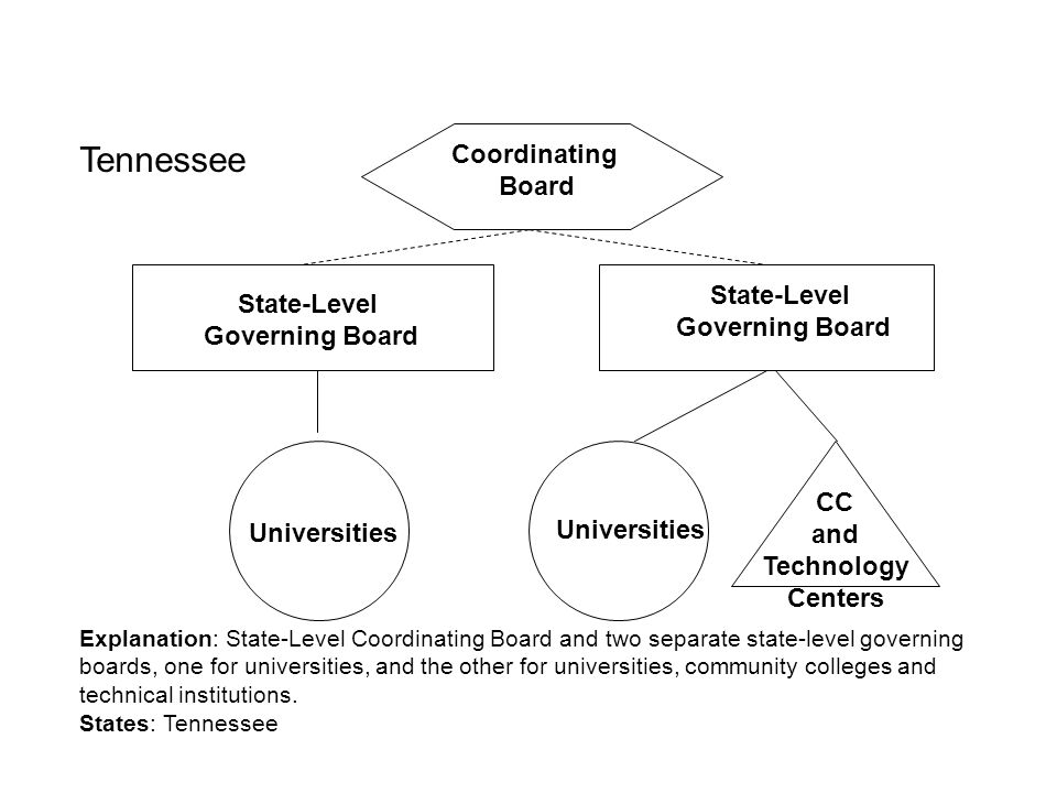 2-Year Colleges Technical Colleges State-Level Governing Board Explanation: Two separate boards govern public institutions, one board for the research university and other university campuses as well as 2-year (primarily transfer) colleges, and the other board for technical colleges.