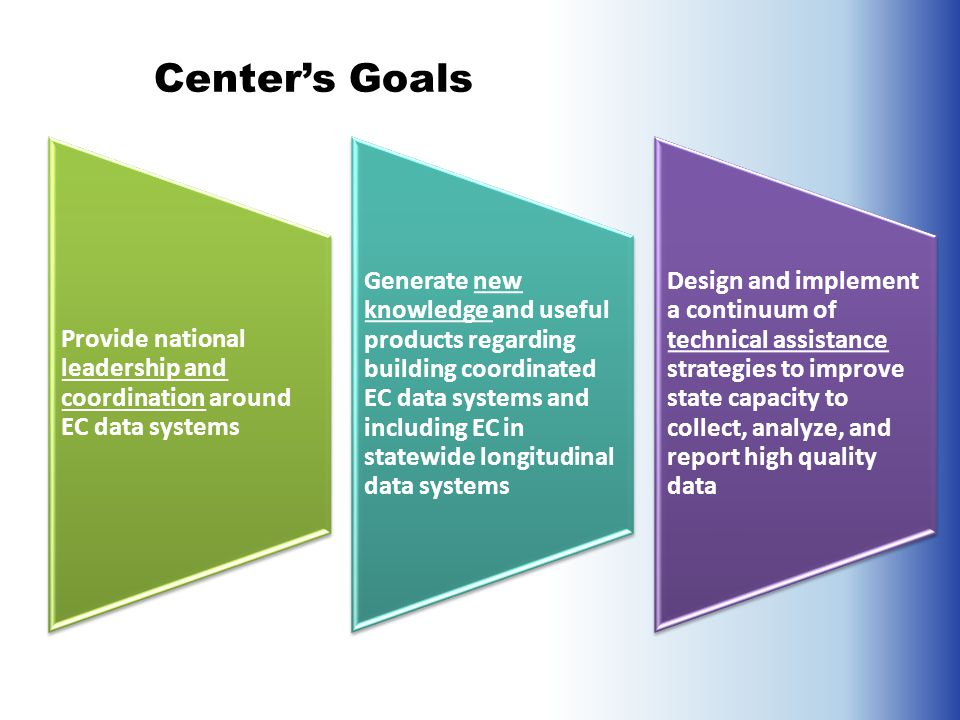 Provide national leadership and coordination around EC data systems Generate new knowledge and useful products regarding building coordinated EC data systems and including EC in statewide longitudinal data systems Design and implement a continuum of technical assistance strategies to improve state capacity to collect, analyze, and report high quality data Center's Goals