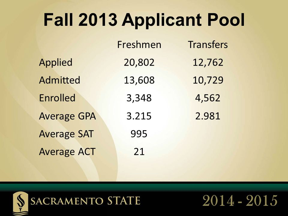 FreshmenTransfers Applied20,80212,762 Admitted13,60810,729 Enrolled3,3484,562 Average GPA3.2152.981 Average SAT995 Average ACT21 Fall 2013 Applicant Pool 2014 - 2015