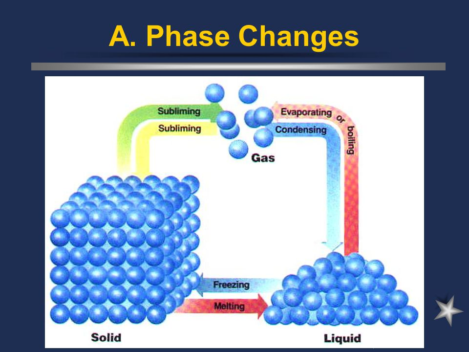 A. Phase Changes