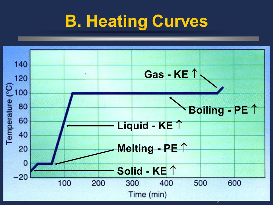 B. Heating Curves Solid - KE  Melting - PE  Liquid - KE  Boiling - PE  Gas - KE 