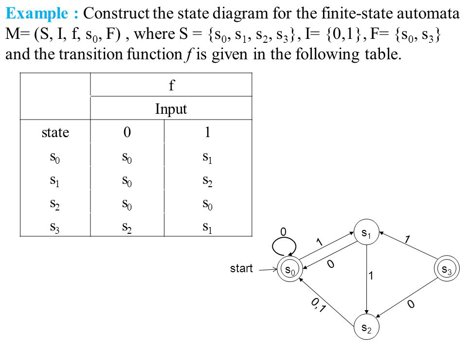 Example : Construct the state diagram for the finite-state automata M= (S, I, f, s 0, F), where S = {s 0, s 1, s 2, s 3 }, I= {0,1}, F= {s 0, s 3 } and the transition function f is given in the following table.