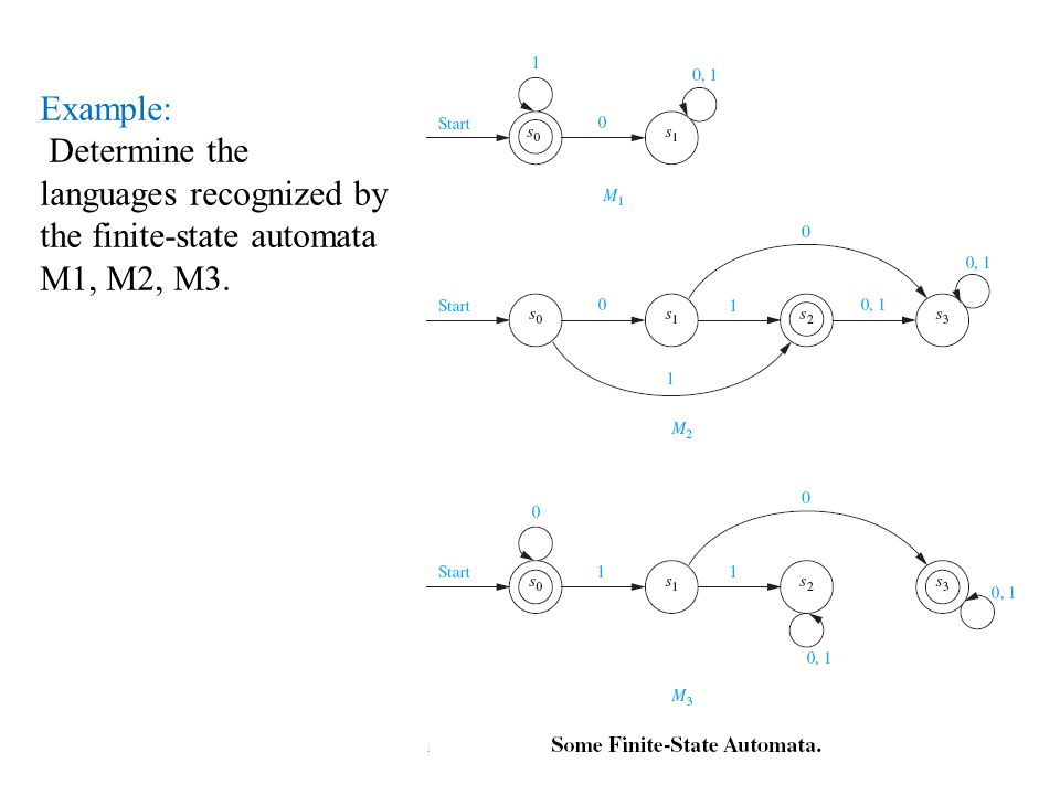 Example: Determine the languages recognized by the finite-state automata M1, M2, M3.