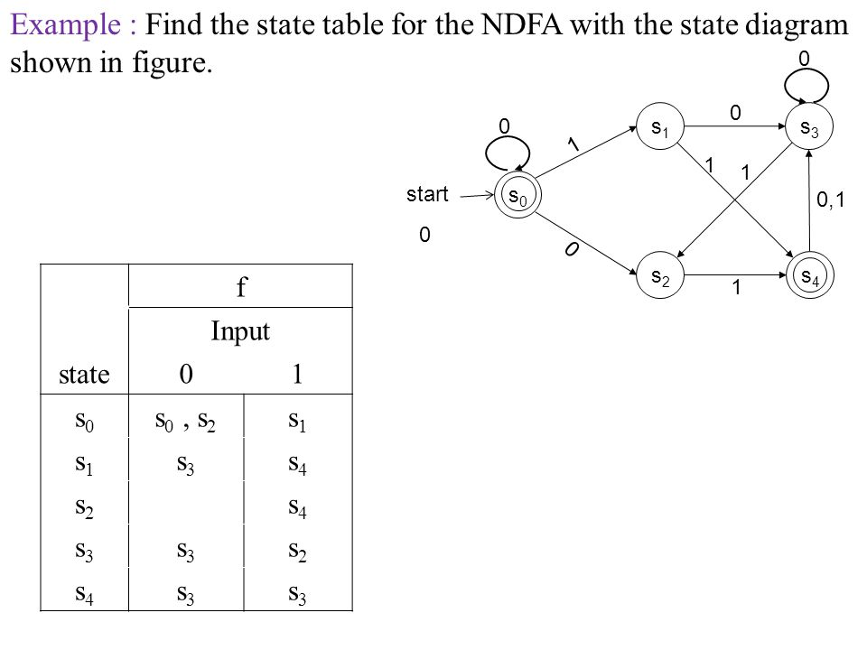 Example : Find the state table for the NDFA with the state diagram shown in figure.