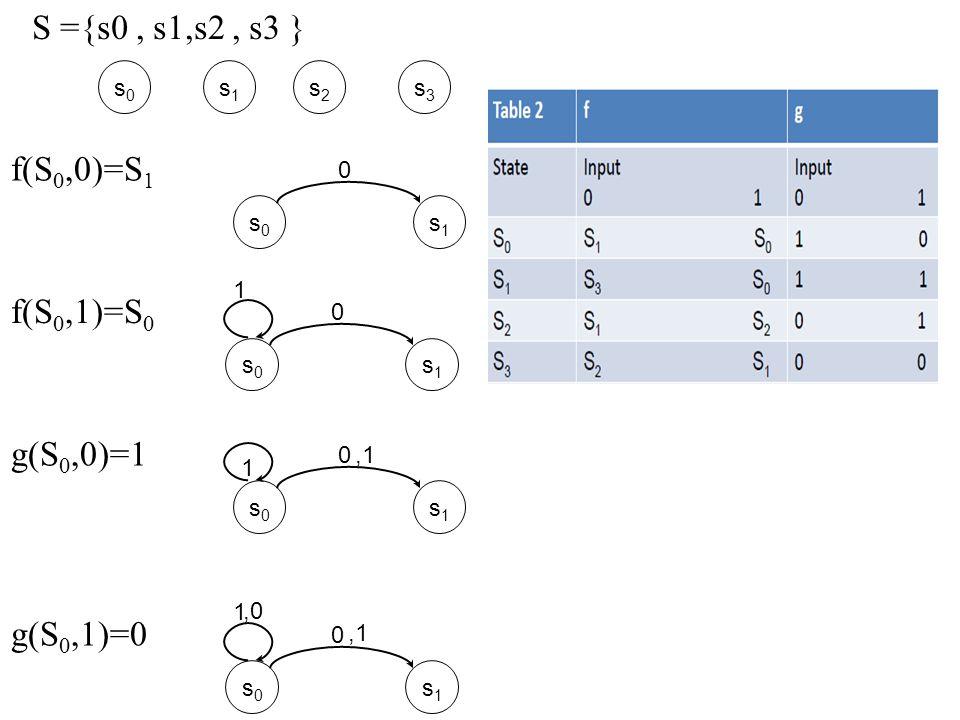 s0s0 s1s1 0 f(S 0,0)=S 1 s0s0 s1s1 0 f(S 0,1)=S 0 1 s0s0 s1s1 0 g(S 0,0)=1 s0s0 s1s1 0 g(S 0,1)=0 1,1,0,1 1 S ={s0, s1,s2, s3 } s0s0 s1s1 s2s2 s3s3