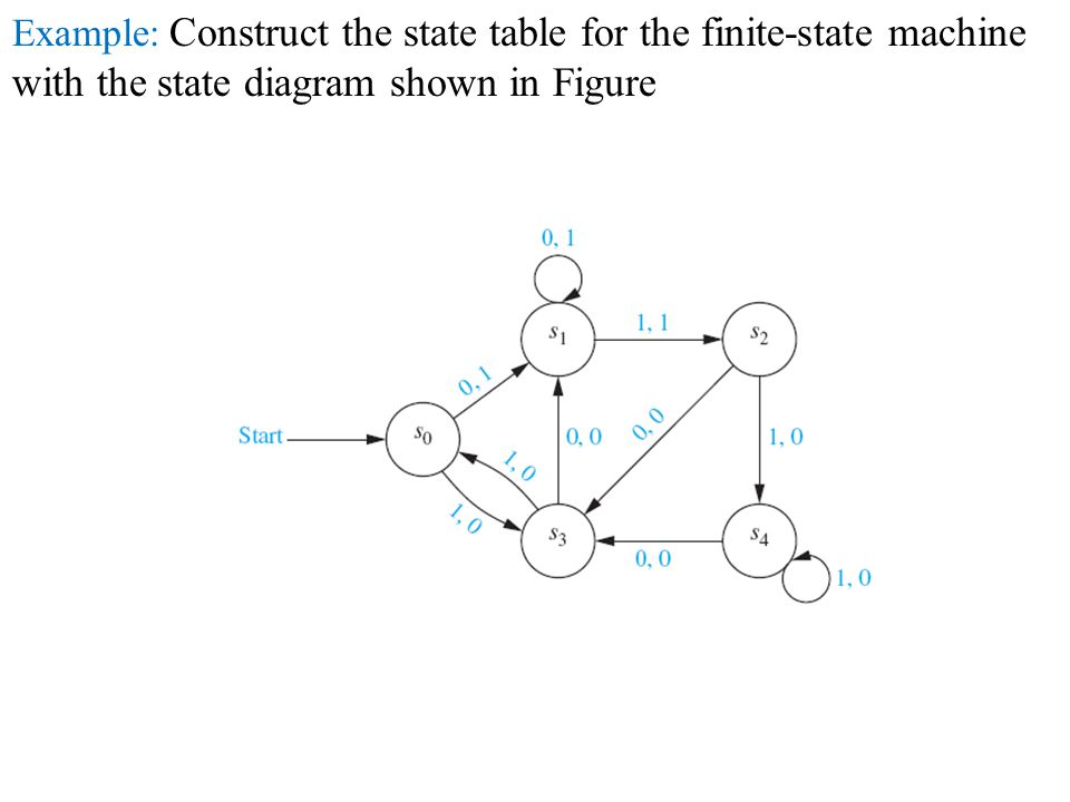 Example: Construct the state table for the finite-state machine with the state diagram shown in Figure