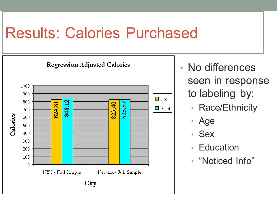 No differences seen in response to labeling by: Race/Ethnicity Age Sex Education Noticed Info Results: Calories Purchased