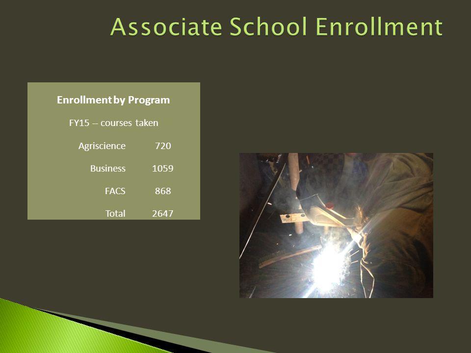Enrollment by Program FY15 -- courses taken Agriscience720 Business1059 FACS868 Total2647