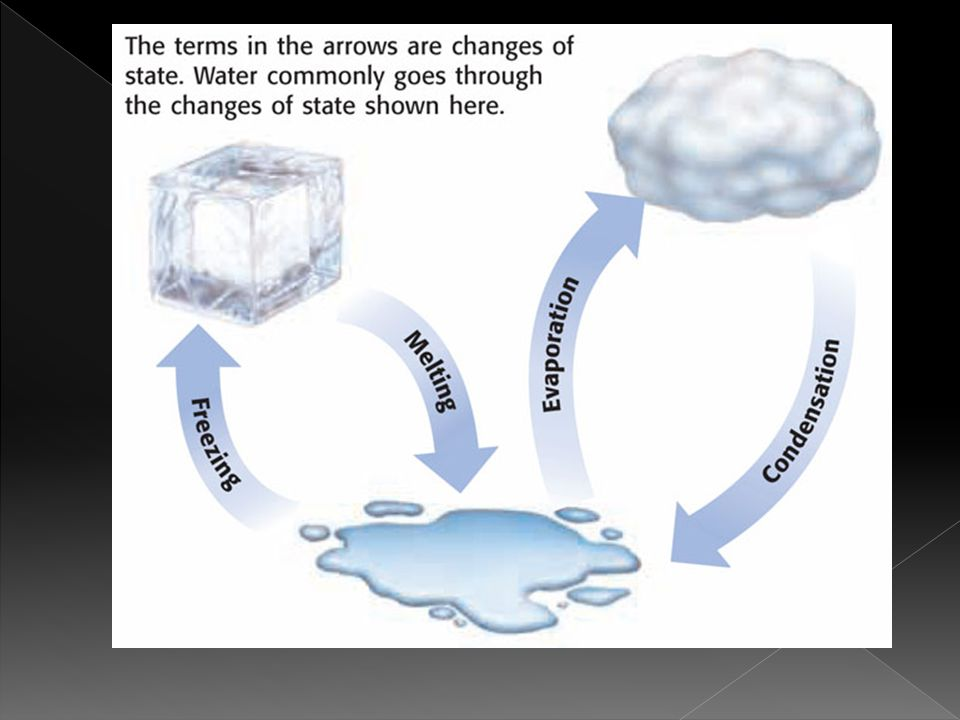 Freezing: The change of a liquid to a solid.