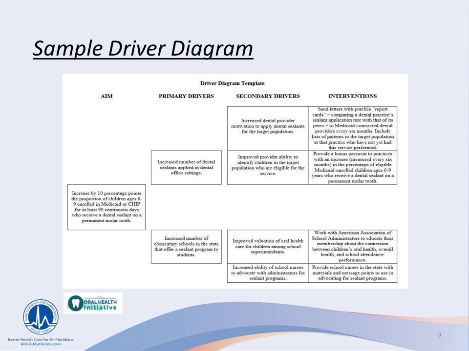 9 Sample Driver Diagram