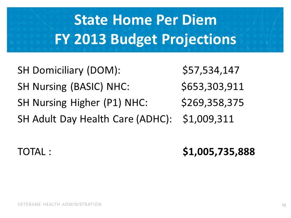 VETERANS HEALTH ADMINISTRATION State Home Per Diem FY 2013 Budget Projections SH Domiciliary (DOM): $57,534,147 SH Nursing (BASIC) NHC: $653,303,911 SH Nursing Higher (P1) NHC: $269,358,375 SH Adult Day Health Care (ADHC): $1,009,311 TOTAL : $1,005,735,888 13