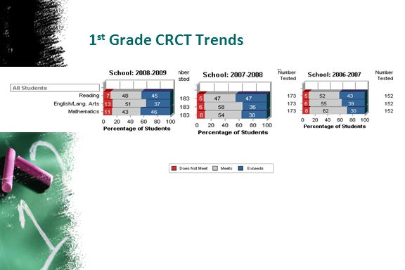 1 st Grade CRCT Trends