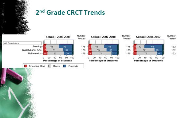 2 nd Grade CRCT Trends