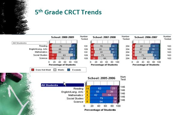 5 th Grade CRCT Trends