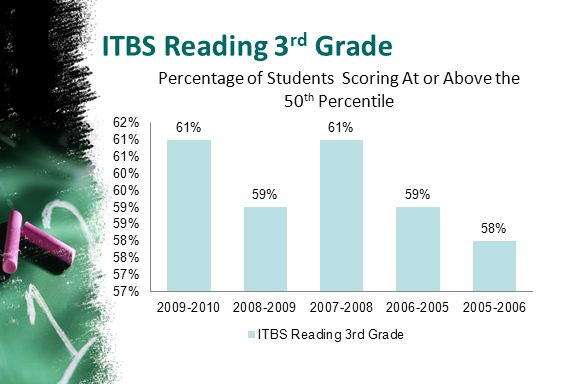 ITBS Reading 3 rd Grade Percentage of Students Scoring At or Above the 50 th Percentile