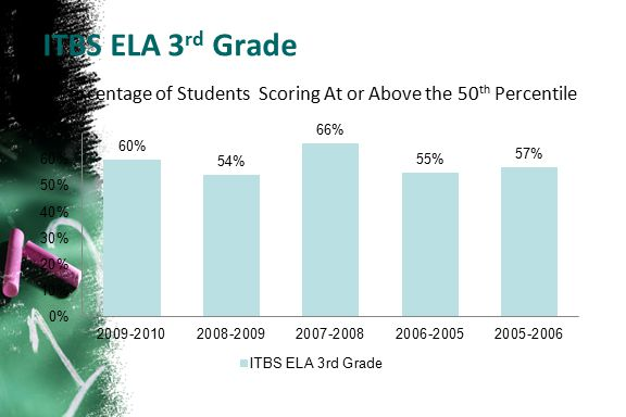 ITBS ELA 3 rd Grade Percentage of Students Scoring At or Above the 50 th Percentile